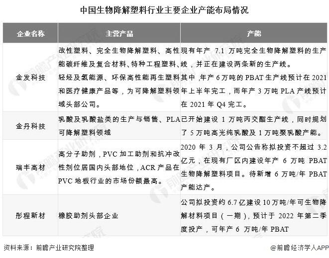 中国生物降解塑料行业主要企业产能布局情况