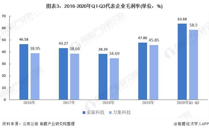 图表3:2016-2020年Q1-Q3代表企业毛利率(单位:%)