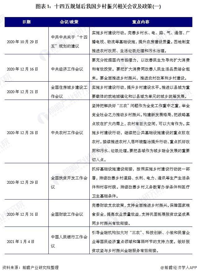 图表1:十四五规划后我国乡村振兴相关会议及政策(一)