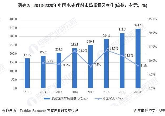 图表2:2013-2020年中国水处理剂市场规模及变化(单位:亿元,%)