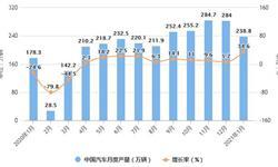 2021年1月中国汽车行业<em>产销</em><em>规模</em>分析情况 汽车、乘用车<em>产销</em>同比均大幅增长