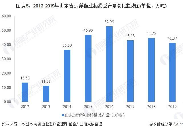 圖表5:2012-2019年山東省遠洋漁業捕撈總產量變化趨勢圖(單位:萬噸)