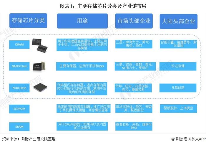 图表1:主要存储芯片分类及产业链布局