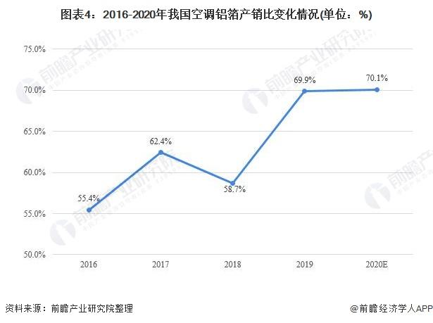 图表4:2016-2020年我国空调铝箔产销比变化情况(单位:%)