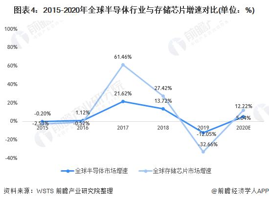 图表4:2015-2020年全球半导体行业与存储芯片增速对比(单位:%)