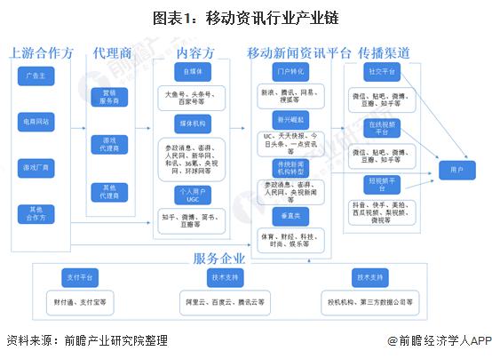 图表1:移动资讯行业产业链