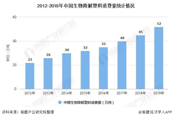 2012-2019年中国生物降解塑料消费量统计情况