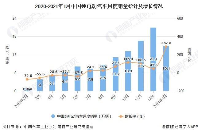 2020-2021年1月中国纯电动汽车月度销量统计及增长情况