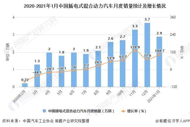 2020-2021年1月中国插电式混合动力汽车月度销量统计及增长情况