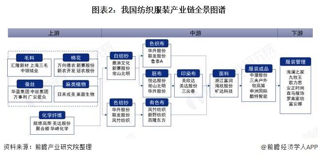 图表2:我国纺织服装产业链全景图谱