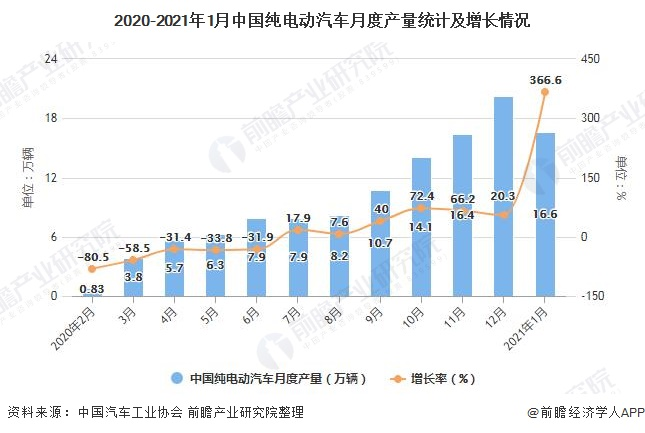 2020-2021年1月中国纯电动汽车月度产量统计及增长情况