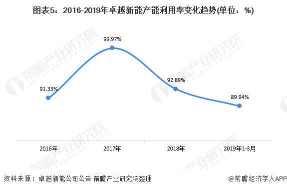 图表5:2016-2019年卓越新能产能利用率变化趋势(单位:%)