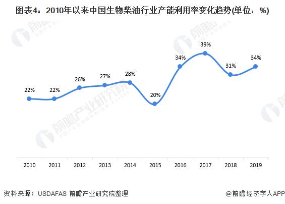 图表4:2010年以来中国生物柴油行业产能利用率变化趋势(单位:%)