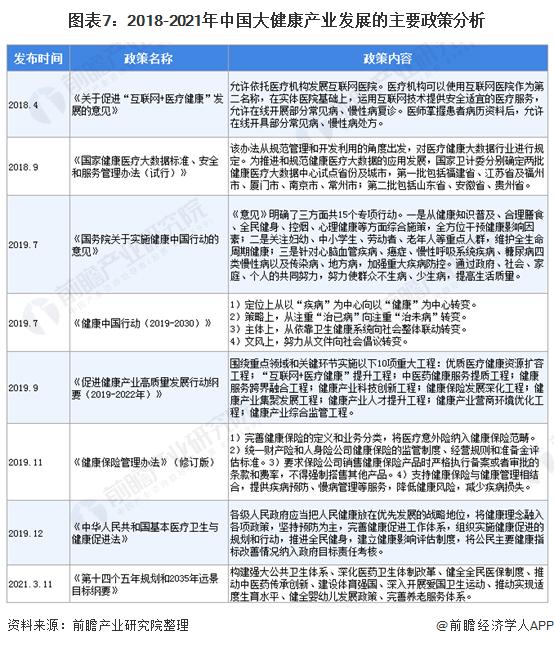 图表7:2018-2021年中国大健康产业发展的主要政策分析