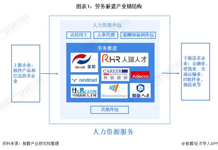 图表1:劳务派遣产业链结构