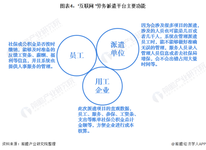 """图表4:""""互联网+""""劳务派遣平台主要功能"""