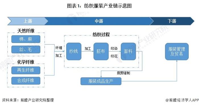 图表1:纺织服装产业链示意图