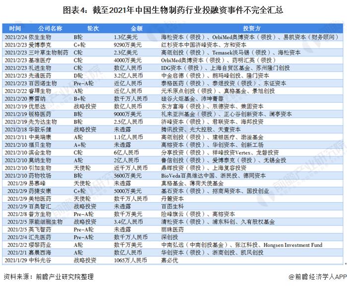 圖表4:截至2021年中國生物制藥行業投融資事件不完全匯總