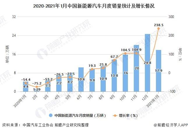 2020-2021年1月中国新能源汽车月度销量统计及增长情况
