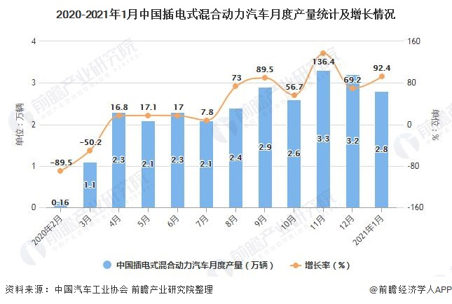 2020-2021年1月中国插电式混合动力汽车月度产量统计及增长情况