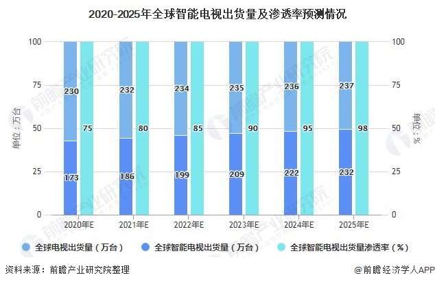 2020-2025年全球智能电视出货量及渗透率预测情况