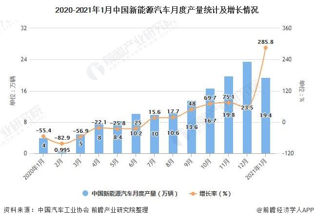 2020-2021年1月中国新能源汽车月度产量统计及增长情况