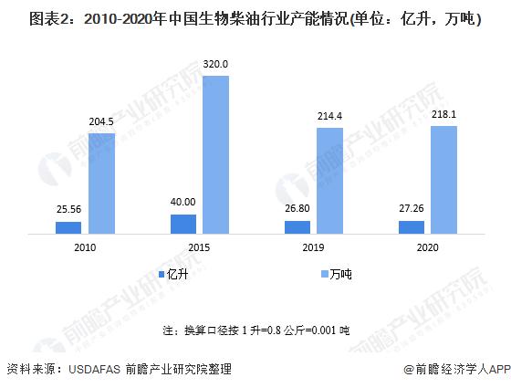 图表2:2010-2020年中国生物柴油行业产能情况(单位:亿升,万吨)