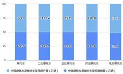 2021年1月中国摩托车行业<em>产销</em><em>规模</em>及出口贸易情况 <em>产销</em>同比增长将近60%