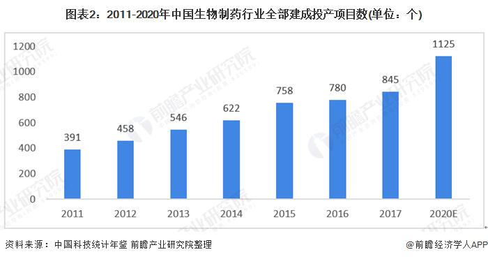 圖表2:2011-2020年中國生物制藥行業全部建成投產項目數(單位:個)