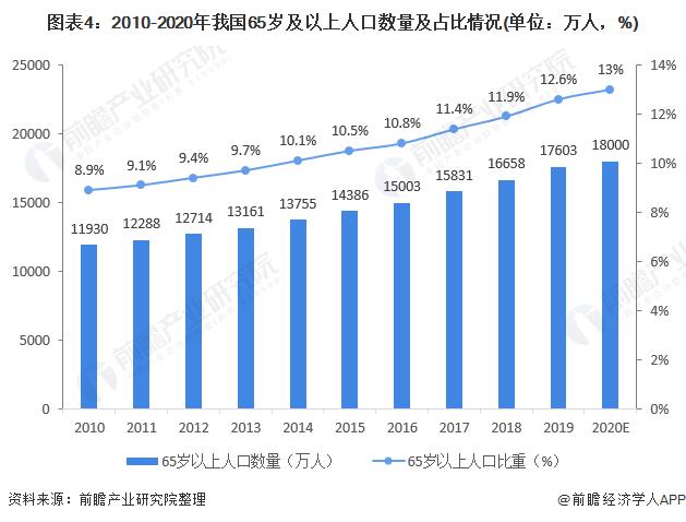 图表4:2010-2020年我国65岁及以上人口数量及占比情况(单位:万人,%)