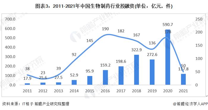 圖表3:2011-2021年中國生物制藥行業投融資(單位:億元,件)