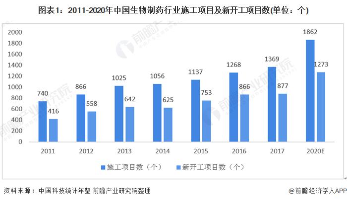圖表1:2011-2020年中國生物制藥行業施工項目及新開工項目數(單位:個)