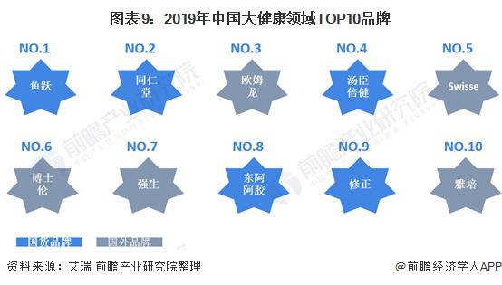 图表9:2019年中国大健康领域TOP10品牌