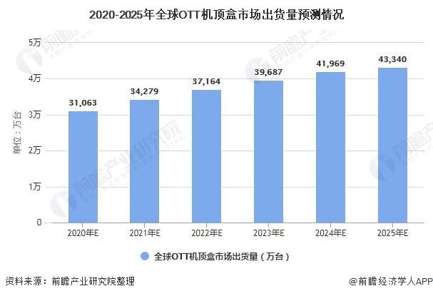 2020-2025年全球OTT机顶盒市场出货量预测情况