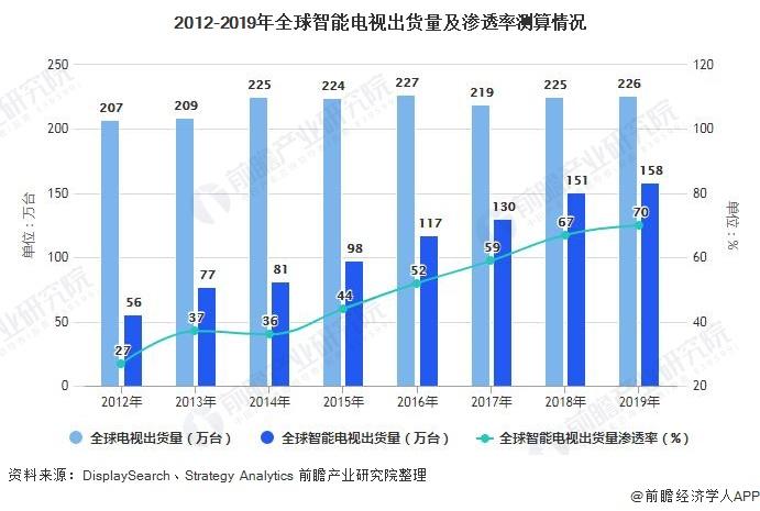 2012-2019年全球智能电视出货量及渗透率测算情况