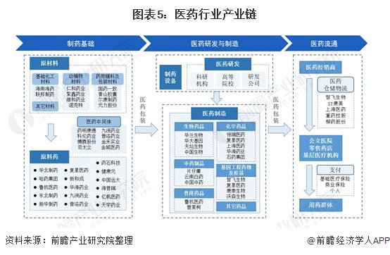 图表5:医药行业产业链