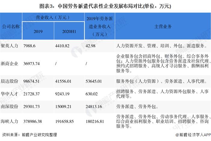 图表3:中国劳务派遣代表性企业发展布局对比(单位:万元)