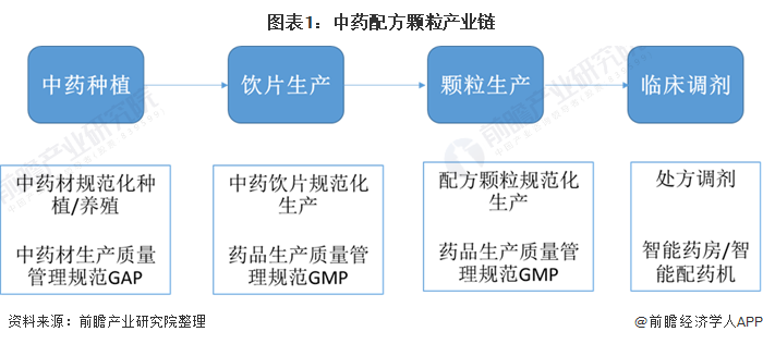图表1:中药配方颗粒产业链