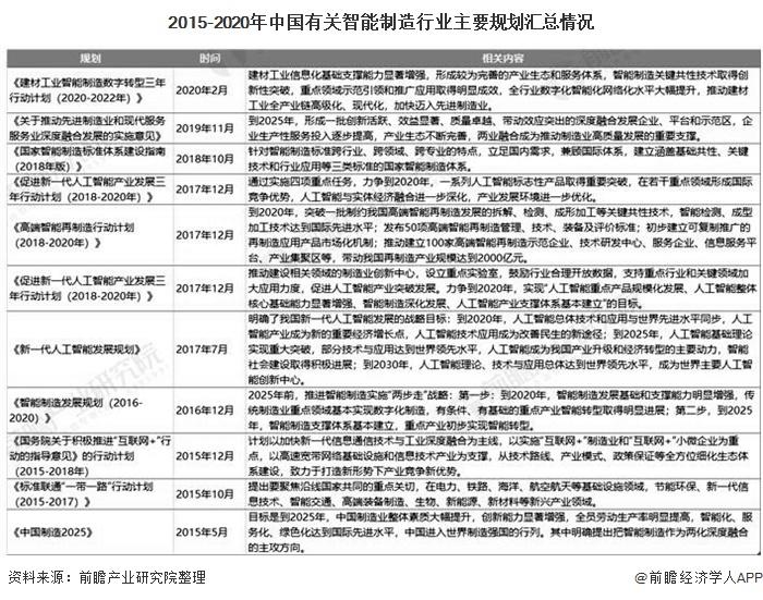 2015-2020年中国有关智能制造行业主要规划汇总情况