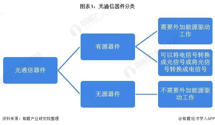 圖表1:光通信器件分類