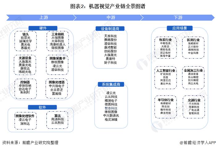 图表2:机器视觉产业链全景图谱