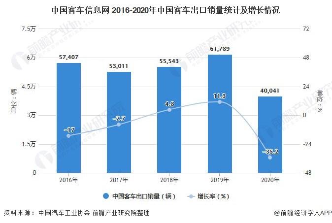 中国客车信息网 2016-2020年中国客车出口销量统计及增长情况