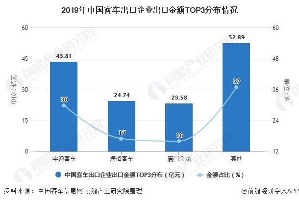 2019年中国客车出口企业出口金额TOP3分布情况