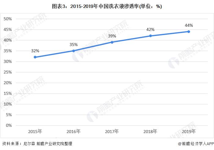 圖表3:2015-2019年中國洗衣液滲透率(單位:%)