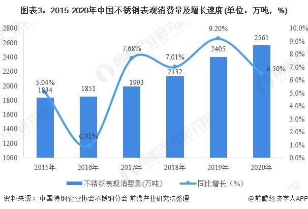 图表3:2015-2020年中国不锈钢表观消费量及增长速度(单位:万吨,%)