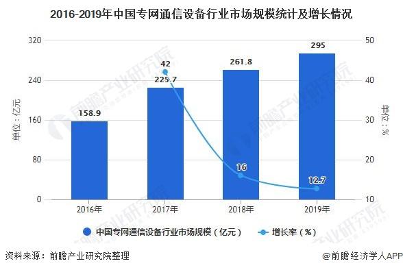 2016-2019年中国专网通信设备行业市场规模统计及增长情况