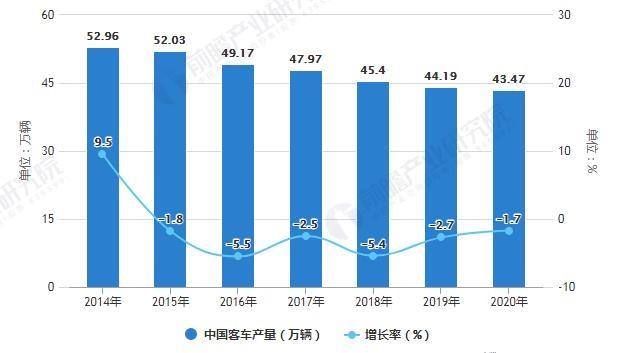 2014-2020年中国客车产量统计及增长情况