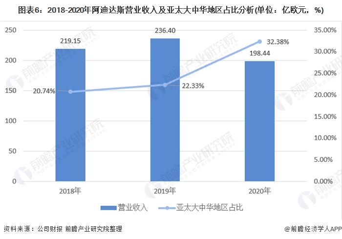 图外6:2018-2020年阿迪达斯业务收好及亚太大中华地区占比分析(单位:亿欧元,%)