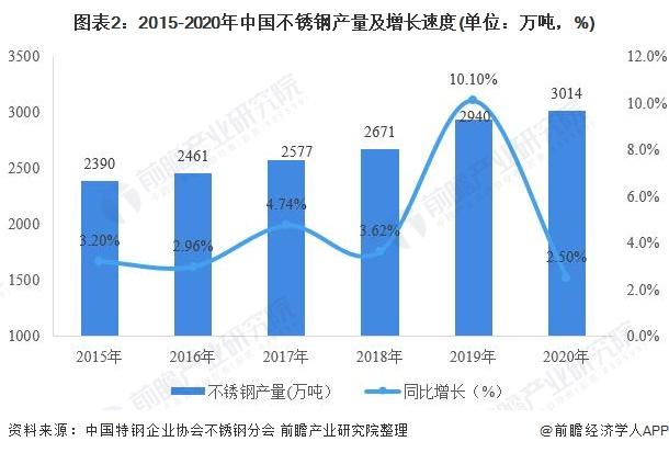 图表2:2015-2020年中国不锈钢产量及增长速度(单位:万吨,%)