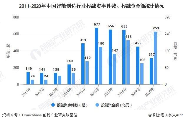2011-2020年中国智能制造行业投融资事件数、投融资金额统计情况